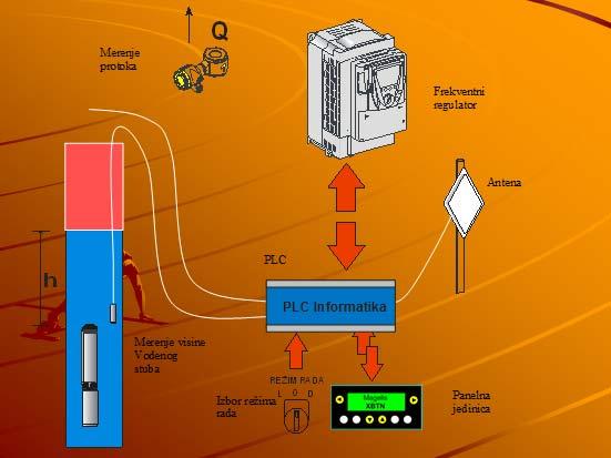 Nadzor i upravljanje bunarskim sistemima za upravljanje i kontrolu nivoa podzemnih voda